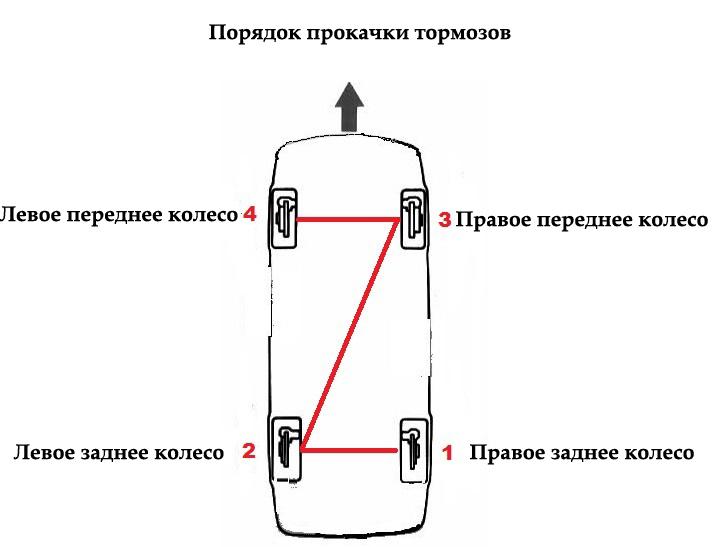 Последовательность прокачки тормозов