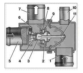 Принцип-действия-термостата-на-ваз-2114